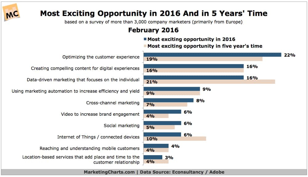 Marketing Priorities in 2016