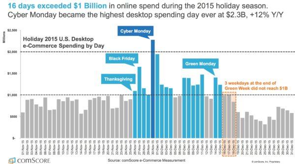 2016 Q3 Retail Spending
