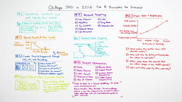 SEO in 2016-8keys-MOZ