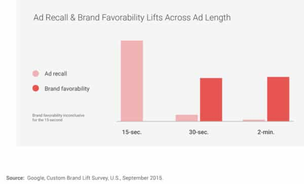 youtube-video-advertising-recall-brand-favorability