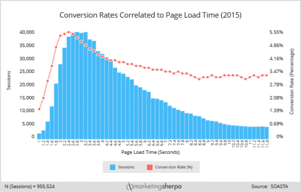 Marketing Sherpa Conversion Rates related to Load Times